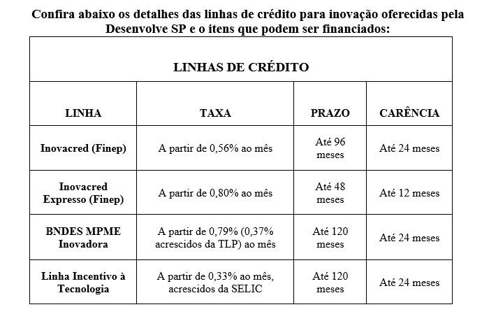 Empresas de Ribeirão Preto e região inovam para crescer