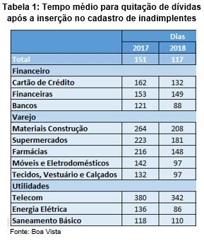 Cai tempo médio para quitação de dívidas após a inserção do débito no cadastro de inadimplentes, aponta Boa Vista