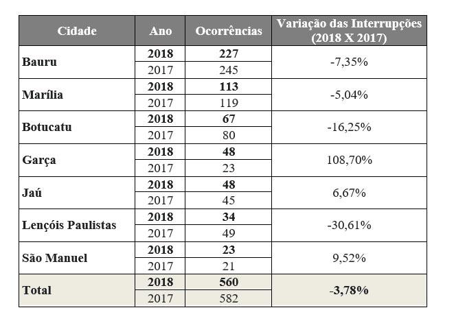 CPFL Paulista registra 48 ocorrências de falta de energia por colisões contra postes na região de Garça em 2018