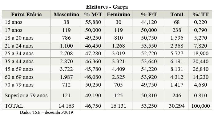 Garça conta com mais de 800 eleitores acima de 70 anos