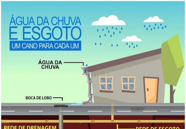 SAAE começa a verificar ligações incorretas de água pluvial na rede de esgoto