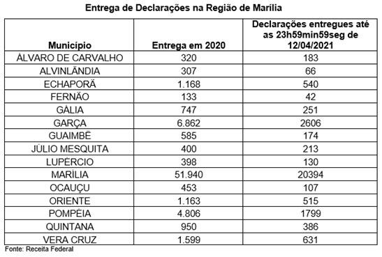 Receita adia o prazo de entrega da Declaração de Imposto de Renda: mais de 2.500 garcenses já entregaram o documento