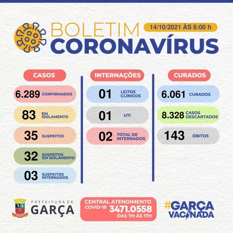 Covid-19: Garça registra mais de seis mil casos confirmados